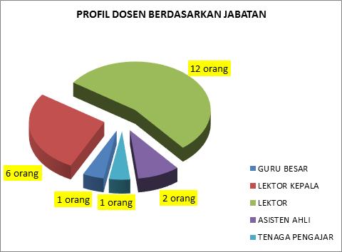 Profil Dosen jabatan